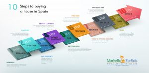 10 Steps to Buying Property in Spain