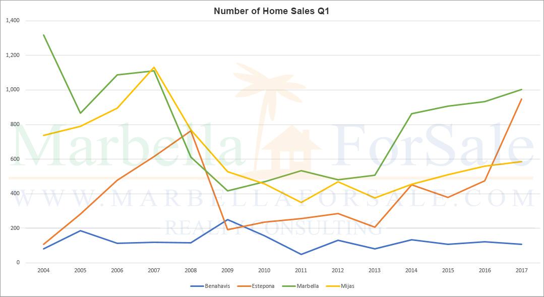 Q1 Sales Graph - 2004 - 2017