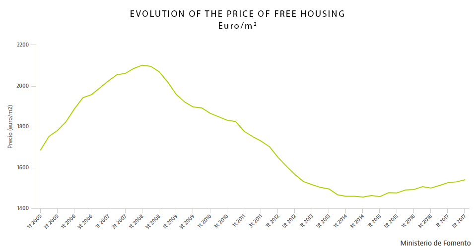 Evolution of house prices q3 2017