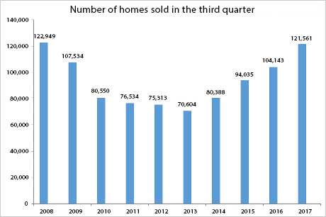 Highest Q3 sales since 2008
