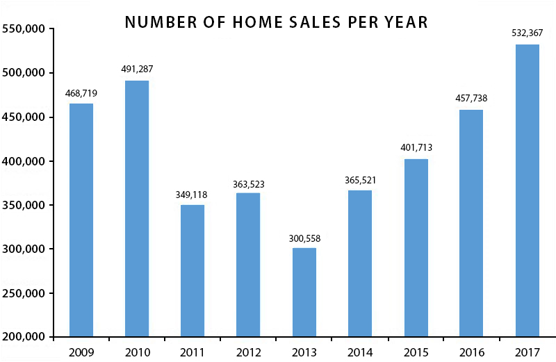 Number of home sales by year