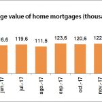 March 2018 mortgage loans avarage