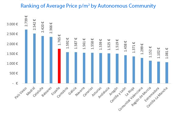 Second-hand house prices ranking by autonomous community